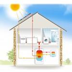le chauffe eau solaire individuel
